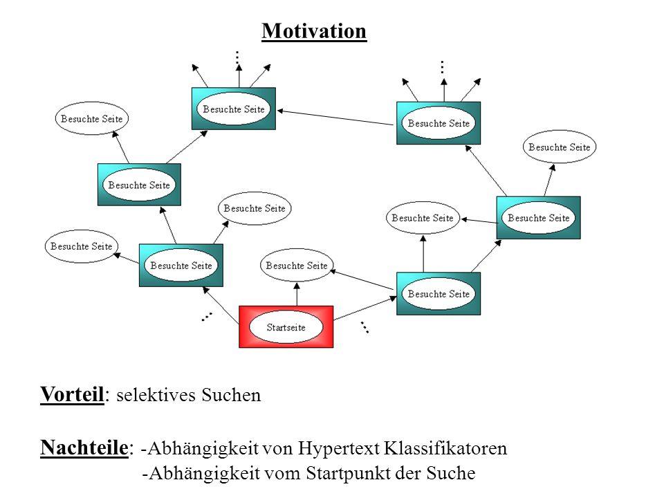 Vorteil: selektives Suchen Nachteile: -Abhängigkeit von Hypertext Klassifikatoren -Abhängigkeit vom Startpunkt der Suche Motivation