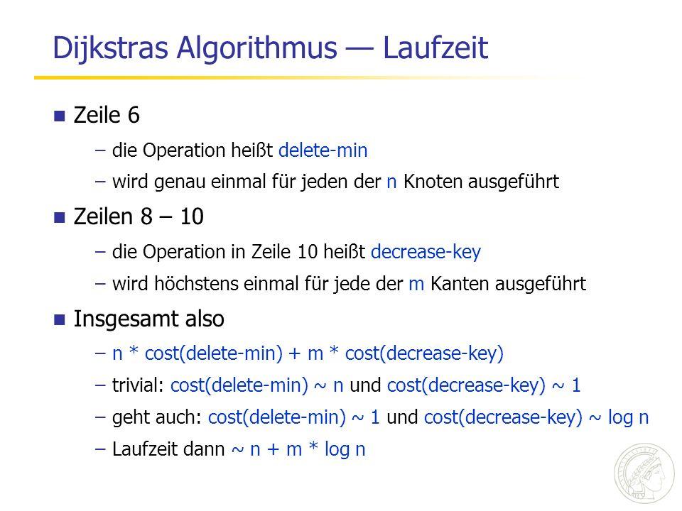 Zeile 6 –die Operation heißt delete-min –wird genau einmal für jeden der n Knoten ausgeführt Zeilen 8 – 10 –die Operation in Zeile 10 heißt decrease-key –wird höchstens einmal für jede der m Kanten ausgeführt Insgesamt also –n * cost(delete-min) + m * cost(decrease-key) –trivial: cost(delete-min) ~ n und cost(decrease-key) ~ 1 –geht auch: cost(delete-min) ~ 1 und cost(decrease-key) ~ log n –Laufzeit dann ~ n + m * log n Dijkstras Algorithmus Laufzeit