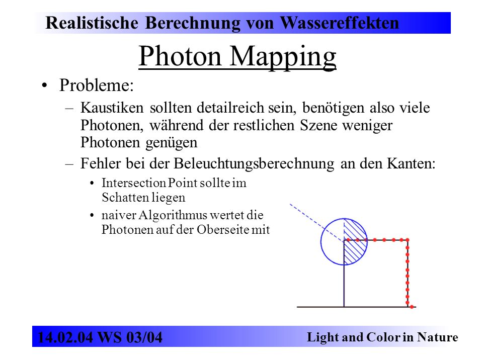 Photon Mapping Realistische Berechnung von Wassereffekten Light and Color in Nature 14.02.04 WS 03/04 Probleme: –Kaustiken sollten detailreich sein, benötigen also viele Photonen, während der restlichen Szene weniger Photonen genügen –Fehler bei der Beleuchtungsberechnung an den Kanten: Intersection Point sollte im Schatten liegen naiver Algorithmus wertet die Photonen auf der Oberseite mit
