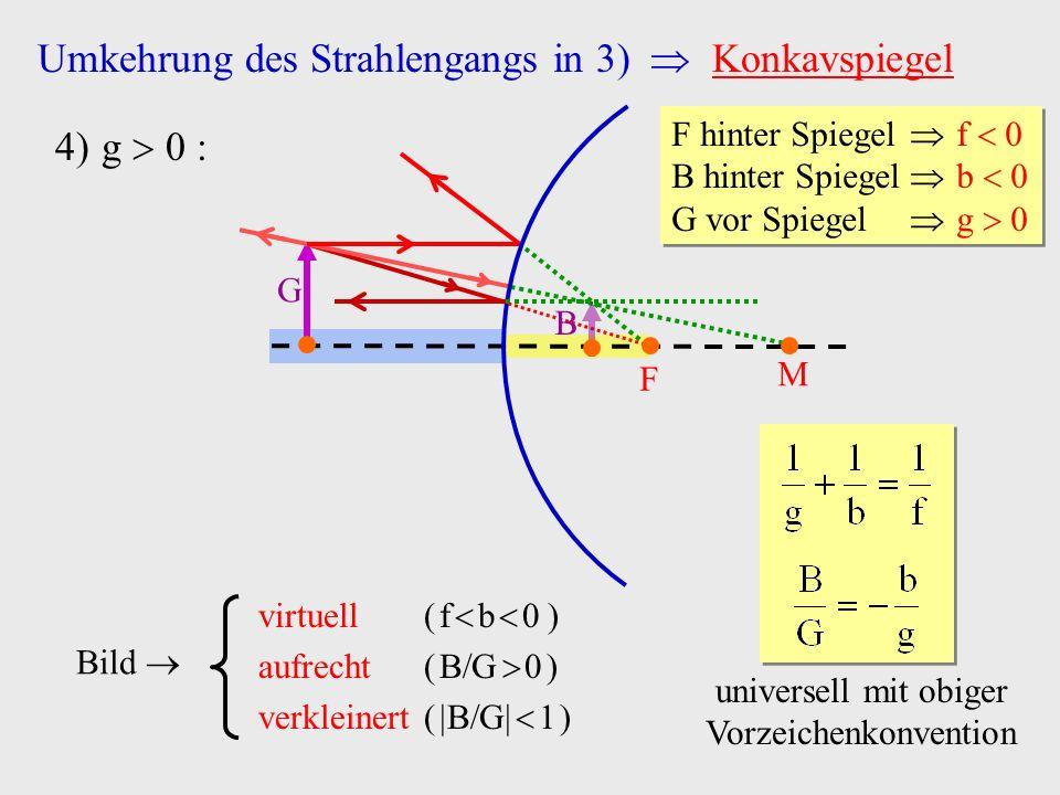 Umkehrung des Strahlengangs in 3) Konkavspiegel 4)g 0 : Bild virtuell ( f b 0 ) aufrecht ( B G 0 ) verkleinert ( B G 1 ) M F G F hinter Spiegel f 0 B