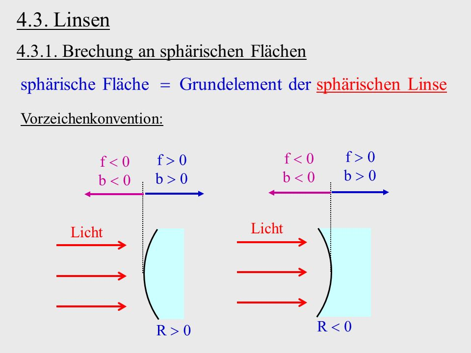 4.3. Linsen 4.3.1. Brechung an sphärischen Flächen Licht R f b f b Licht R f b f b sphärische Fläche Grundelement der sphärischen Linse Vorzeichenkonv