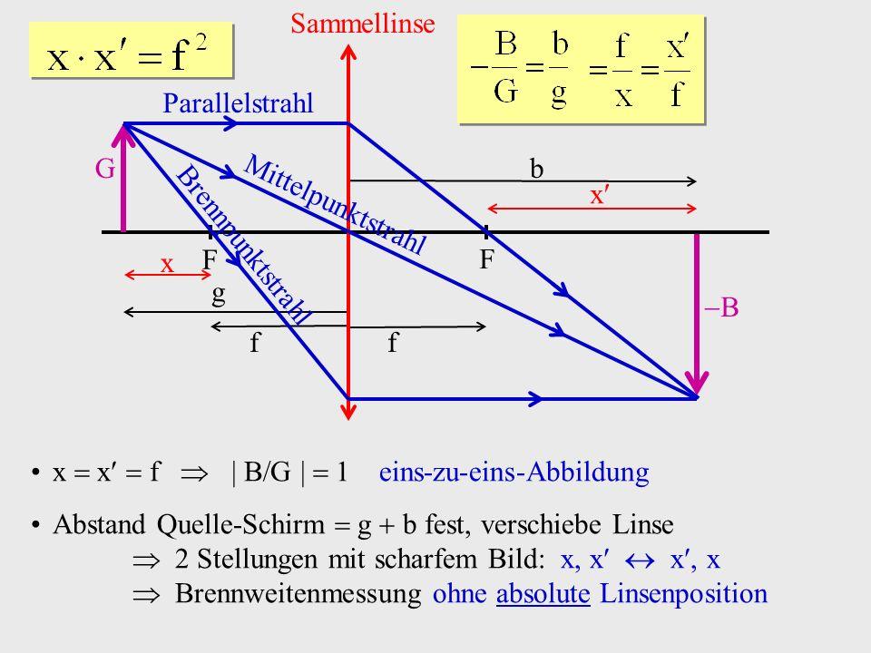 x x f B G eins-zu-eins-Abbildung Abstand Quelle-Schirm g b fest, verschiebe Linse 2 Stellungen mit scharfem Bild: x, x x, x Brennweitenmessung ohne ab