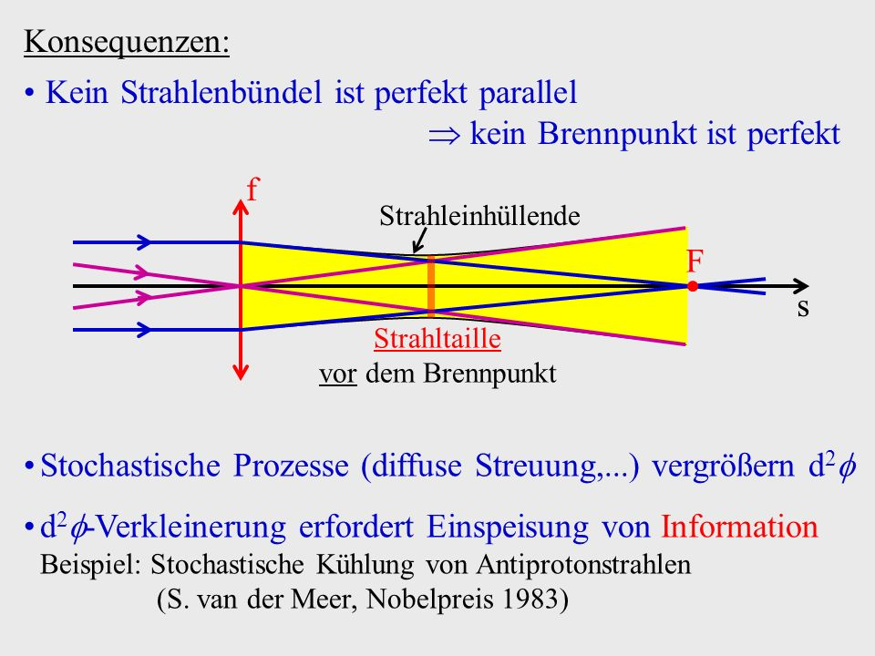 Konsequenzen: Kein Strahlenbündel ist perfekt parallel kein Brennpunkt ist perfekt f s F Strahleinhüllende Strahltaille vor dem Brennpunkt Stochastisc