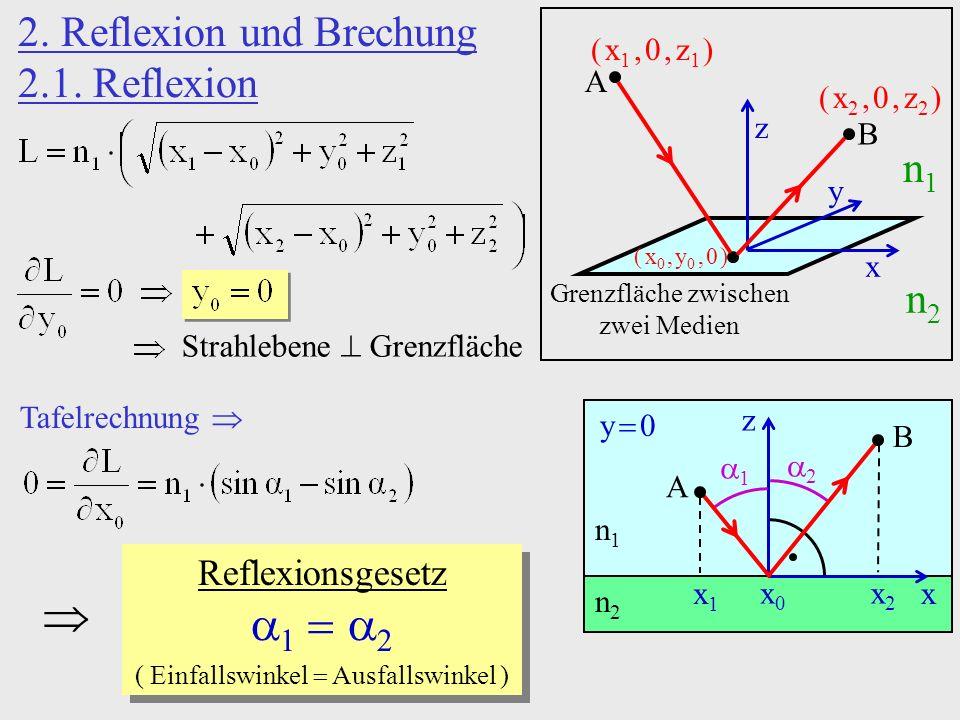 x x f B G eins-zu-eins-Abbildung Abstand Quelle-Schirm g b fest, verschiebe Linse 2 Stellungen mit scharfem Bild: x, x x, x Brennweitenmessung ohne absolute Linsenposition b B Sammellinse G F F g ff Parallelstrahl Mittelpunktstrahl Brennpunktstrahl x x