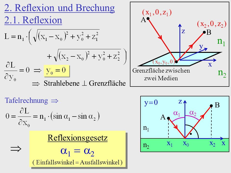Beispiele: a)Dünne Linse: s y 0 R2R2 R1R1 n1n1 n2n2 1 / f1 / f