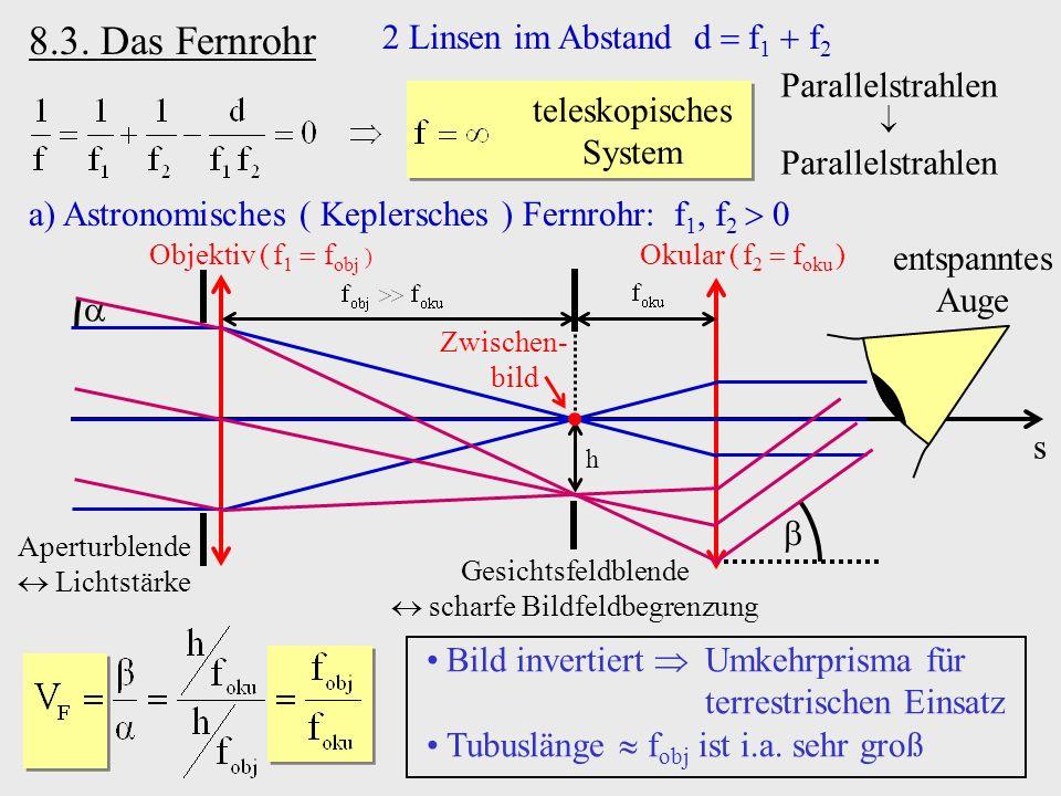h 8.3. Das Fernrohr 2 Linsen im Abstand d f 1 f 2 teleskopisches System Parallelstrahlen Parallelstrahlen a)Astronomisches ( Keplersches ) Fernrohr: f