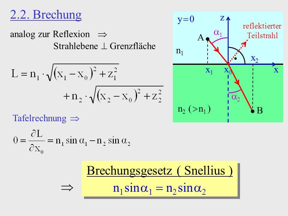 2.2. Brechung analog zur Reflexion Strahlebene Grenzfläche z x y 0 x0x0 x1x1 x2x2 A B 1 2 n1n1 n 2 ( n 1 ) reflektierter Teilstrahl Brechungsgesetz (