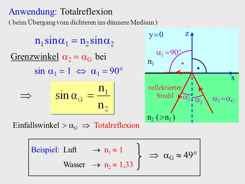 Anwendung: Totalreflexion ( beim Übergang vom dichteren ins dünnere Medium ) Grenzwinkel 2 G bei sin Einfallswinkel G Totalreflexion Beispiel: Luft n
