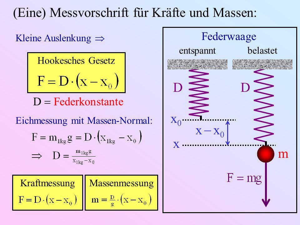 (Eine) Messvorschrift für Kräfte und Massen: m DD x x 0 entspanntbelastet x0x0 x Federwaage Kleine Auslenkung Hookesches Gesetz D Federkonstante Eichm