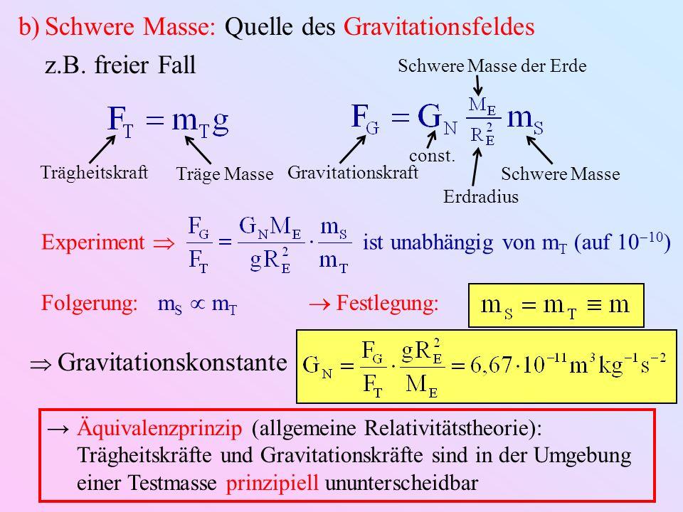b)Schwere Masse: Quelle des Gravitationsfeldes z.B. freier Fall TrägheitskraftTräge MasseGravitationskraftSchwere Masse const. Schwere Masse der Erde