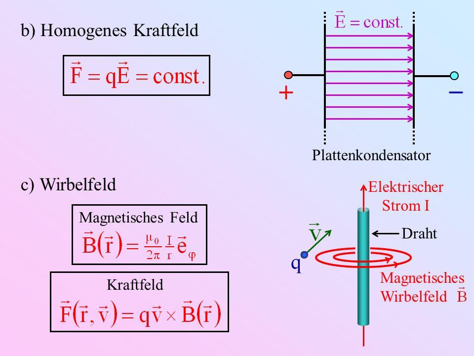 Plattenkondensator b) Homogenes Kraftfeld c) Wirbelfeld Elektrischer Strom I Magnetisches Wirbelfeld Draht q Magnetisches Feld Kraftfeld