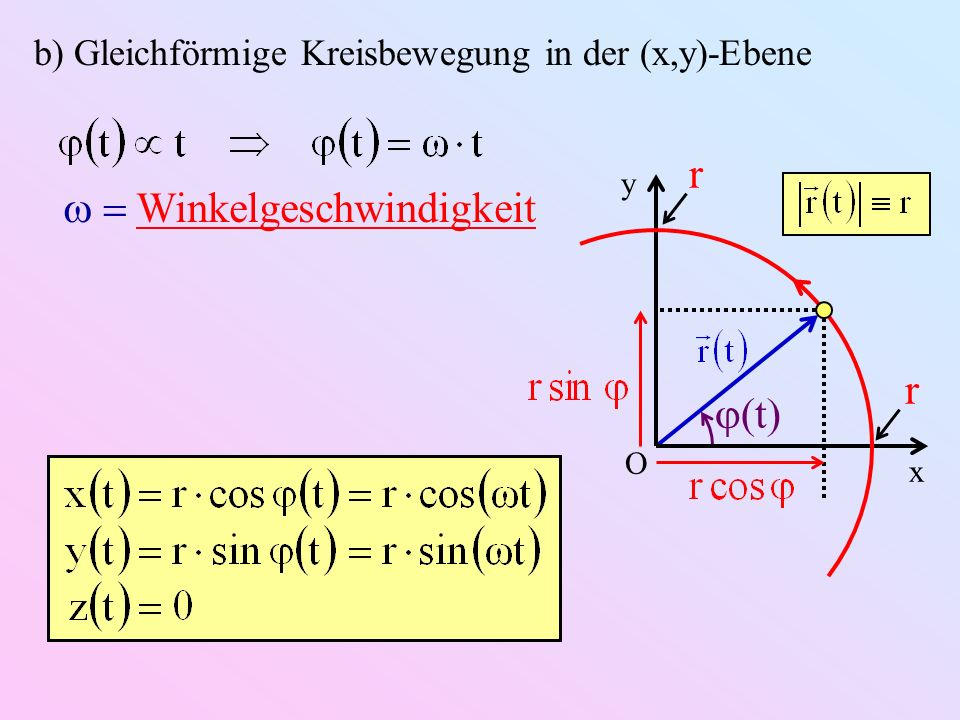 t b) Gleichförmige Kreisbewegung in der (x,y)-Ebene x y O Winkelgeschwindigkeit r r