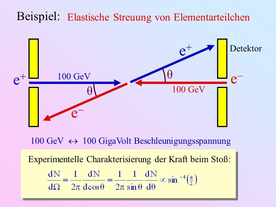 θ θ Beispiel: Elastische Streuung von Elementarteilchen e+e+ e 100 GeV e+e+ e Detektor 100 GeV 100 GigaVolt Beschleunigungsspannung Experimentelle Cha