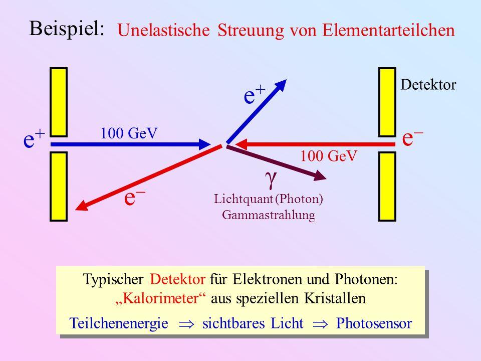 e+e+ e 100 GeV Detektor e+e+ e γ Lichtquant (Photon) Gammastrahlung Typischer Detektor für Elektronen und Photonen: Kalorimeter aus speziellen Kristal