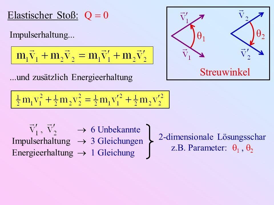 θ1θ1 θ2θ2 Streuwinkel Elastischer Stoß: Q 0...und zusätzlich Energieerhaltung 6 Unbekannte Impulserhaltung 3 Gleichungen Energieerhaltung 1 Gleichung