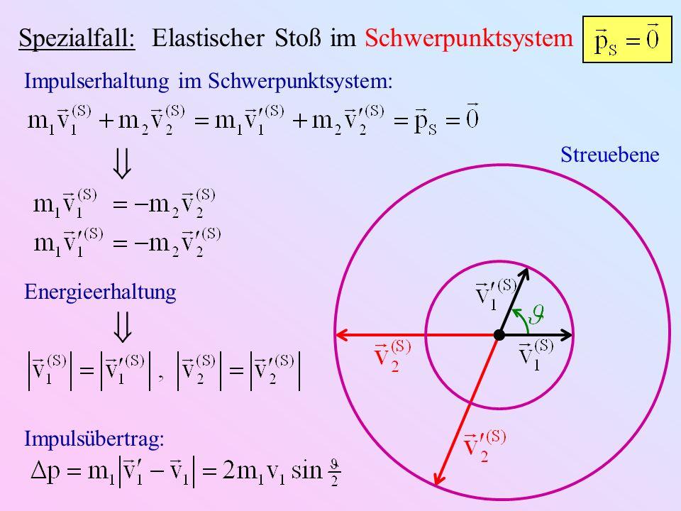 Spezialfall: Elastischer Stoß im Schwerpunktsystem Streuebene Impulserhaltung im Schwerpunktsystem: Energieerhaltung Impulsübertrag: