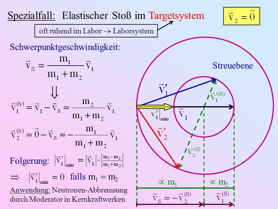 Spezialfall: Elastischer Stoß im Targetsystem Streuebene Schwerpunktgeschwindigkeit: oft ruhend im Labor Laborsystem m 1 m 2 Folgerung: falls m 1 m 2