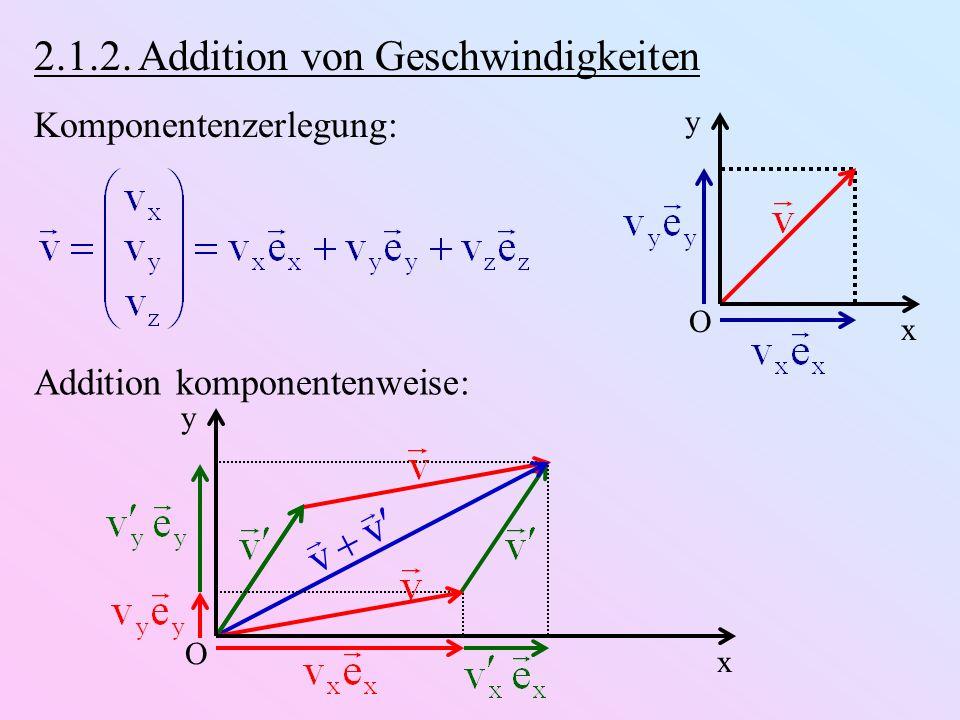 v v 2.1.2. Addition von Geschwindigkeiten Komponentenzerlegung: x y O Addition komponentenweise: x y O