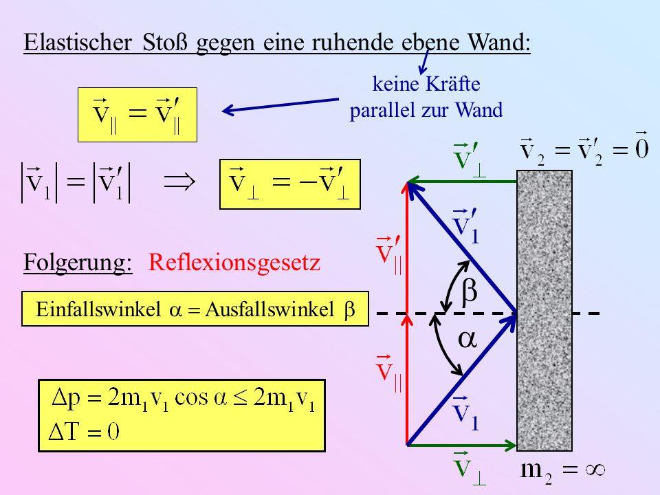 Elastischer Stoß gegen eine ruhende ebene Wand: keine Kräfte parallel zur Wand Folgerung: Reflexionsgesetz Einfallswinkel Ausfallswinkel