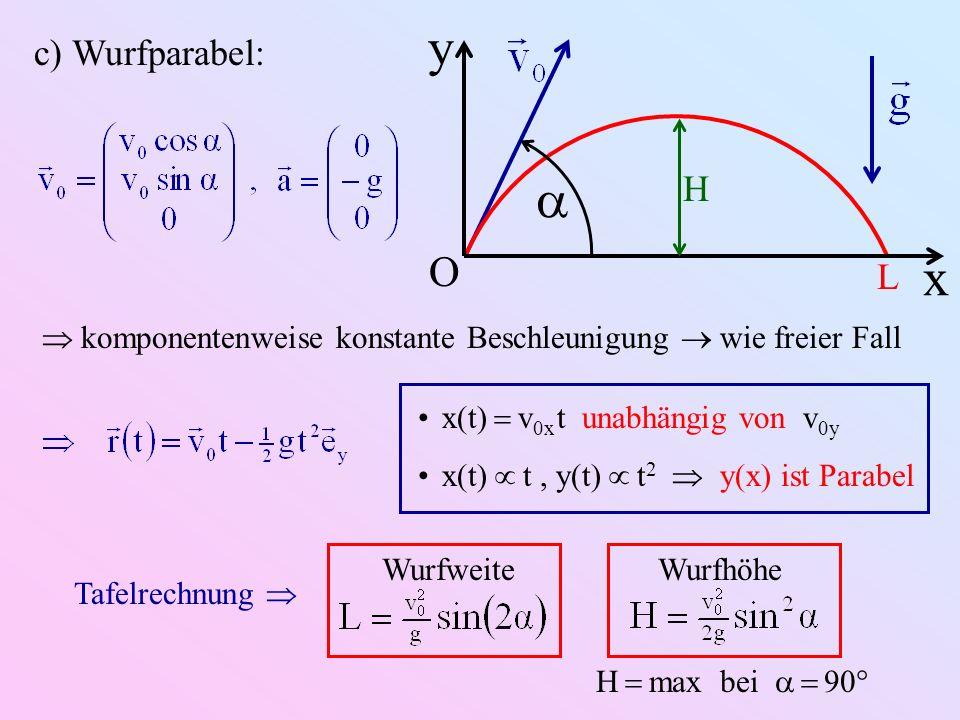 c) Wurfparabel: x y O L H komponentenweise konstante Beschleunigung wie freier Fall x(t) v 0x t unabhängig von v 0y x(t) t, y(t) t 2 y(x) ist Parabel