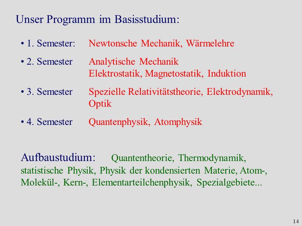14 Unser Programm im Basisstudium: 1. Semester:Newtonsche Mechanik, Wärmelehre 2. SemesterAnalytische Mechanik Elektrostatik, Magnetostatik, Induktion