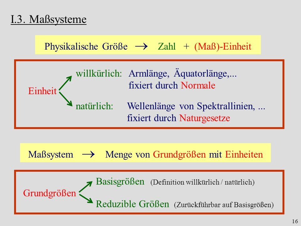 16 I.3. Maßsysteme Physikalische Größe Zahl + (Maß)-Einheit natürlich:Wellenlänge von Spektrallinien,... fixiert durch Naturgesetze Einheit willkürlic