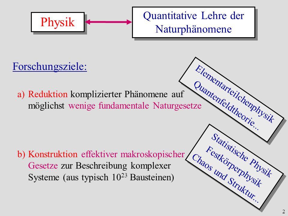 2 a)Reduktion komplizierter Phänomene auf möglichst wenige fundamentale Naturgesetze b)Konstruktion effektiver makroskopischer Gesetze zur Beschreibun