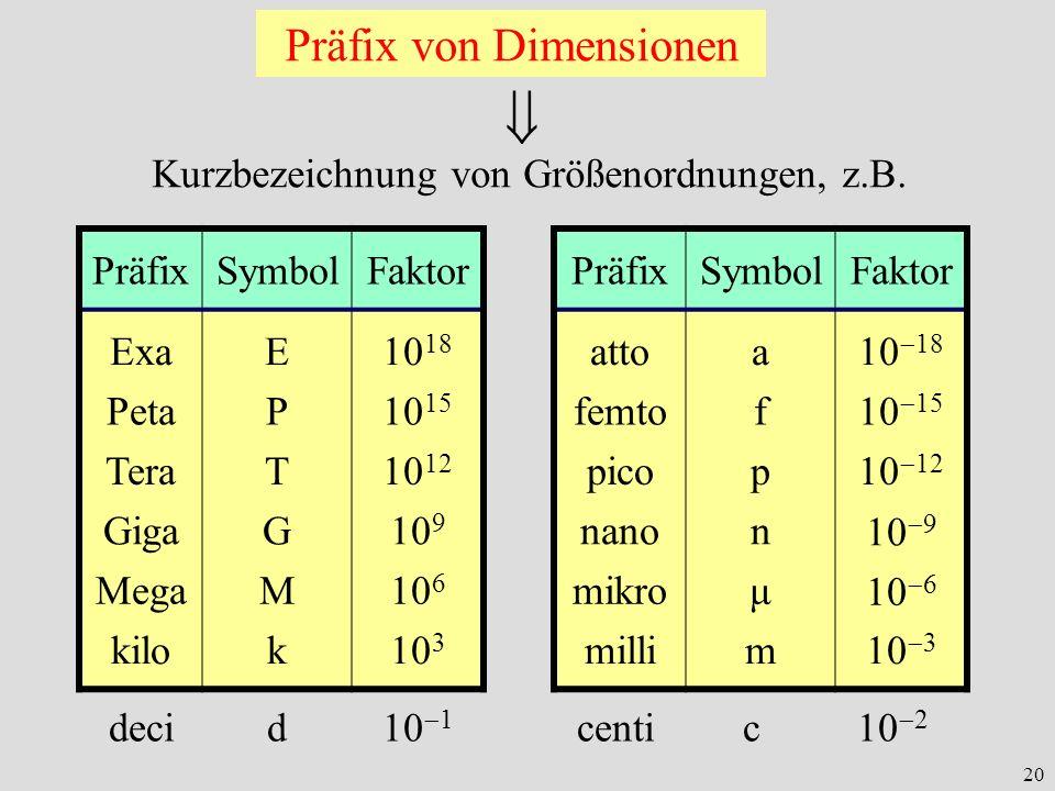 20 Präfix von Dimensionen Kurzbezeichnung von Größenordnungen, z.B. PräfixSymbolFaktor ExaE10 18 PetaP10 15 TeraT10 12 GigaG10 9 MegaM10 6 kilok10 3 P