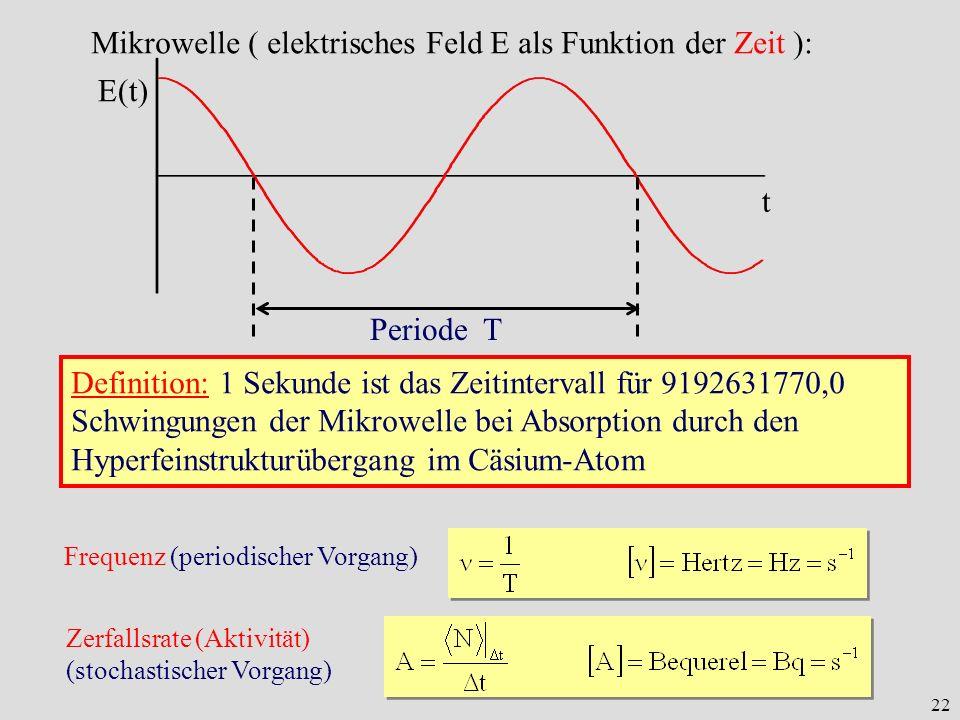 22 Mikrowelle ( elektrisches Feld E als Funktion der Zeit ): E(t) t Periode T Frequenz (periodischer Vorgang) Definition: 1 Sekunde ist das Zeitinterv