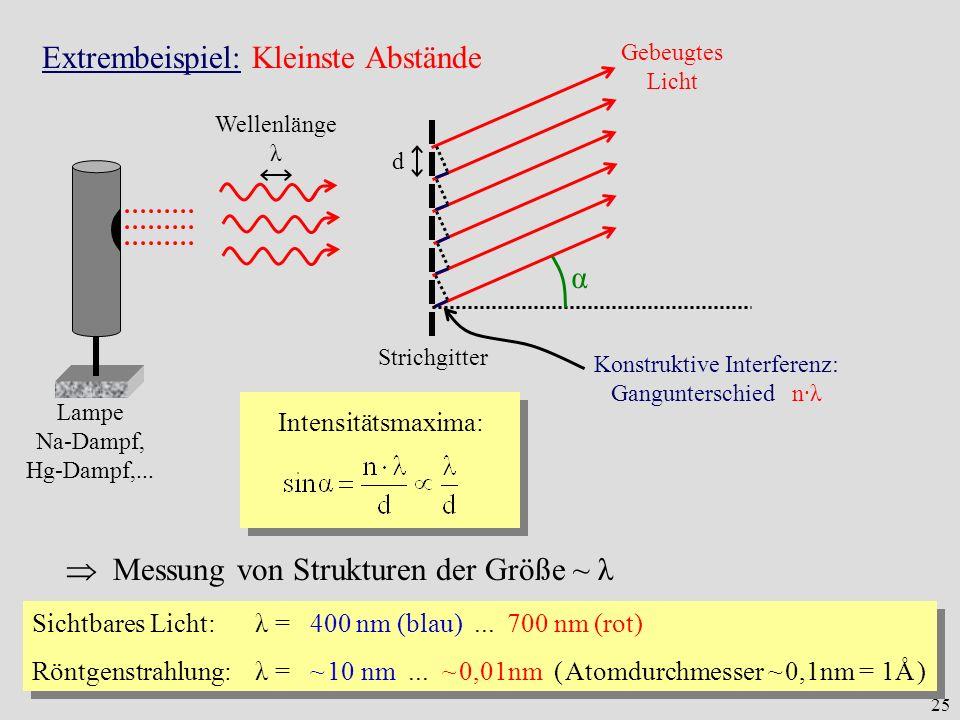 25 Extrembeispiel: Kleinste Abstände Lampe Na-Dampf, Hg-Dampf,... Wellenlänge λ Strichgitter d Gebeugtes Licht α Konstruktive Interferenz: Ganguntersc