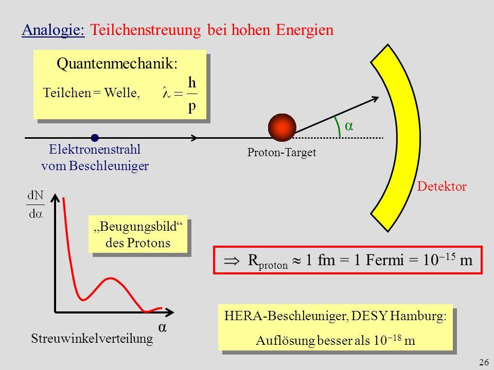26 Analogie: Teilchenstreuung bei hohen Energien Proton-Target α Elektronenstrahl vom Beschleuniger Detektor Quantenmechanik: Teilchen = Welle, α Stre