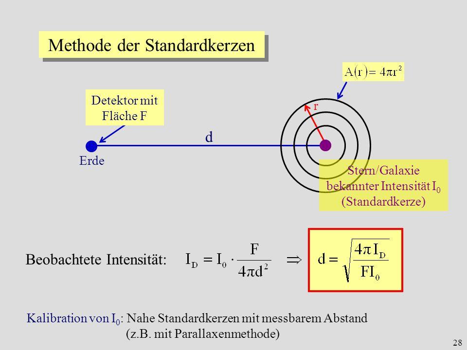 28 d r Erde Methode der Standardkerzen Stern/Galaxie bekannter Intensität I 0 (Standardkerze) Detektor mit Fläche F Beobachtete Intensität: Kalibratio