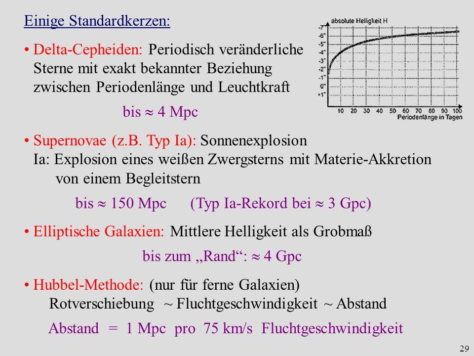 29 Einige Standardkerzen: Delta-Cepheiden: Periodisch veränderliche Sterne mit exakt bekannter Beziehung zwischen Periodenlänge und Leuchtkraft bis 4