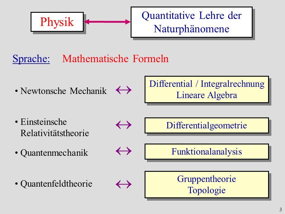 3 Physik Quantitative Lehre der Naturphänomene Sprache: Mathematische Formeln Newtonsche Mechanik Einsteinsche Relativitätstheorie Quantenmechanik Qua