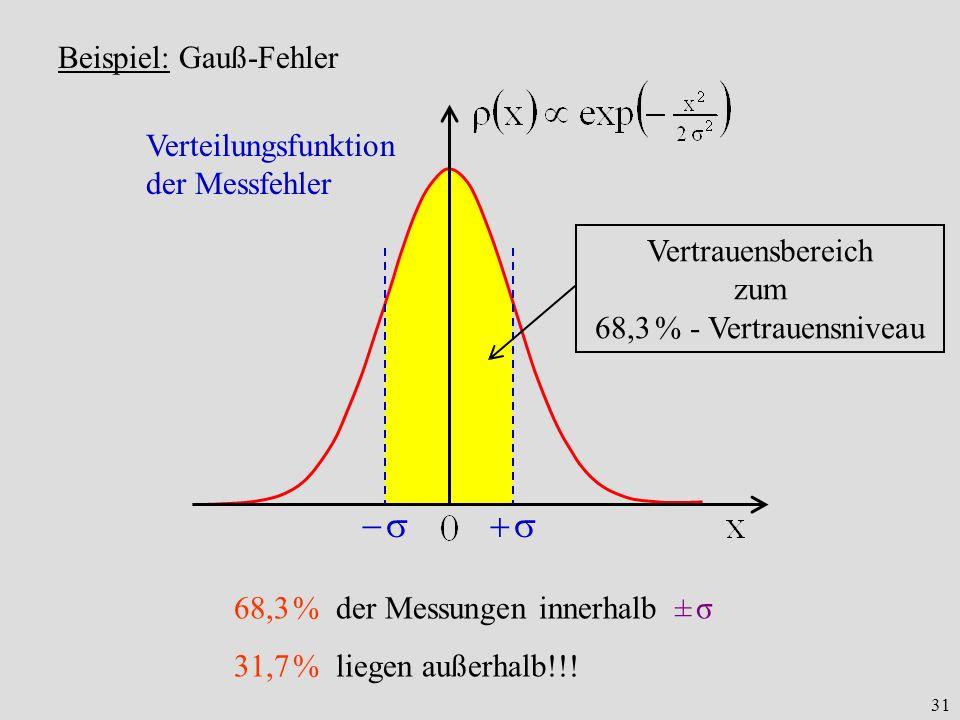 31 Beispiel: Gauß-Fehler 68,3 % der Messungen innerhalb ± σ 31,7 % liegen außerhalb!!! Verteilungsfunktion der Messfehler Vertrauensbereich zum 68,3 %