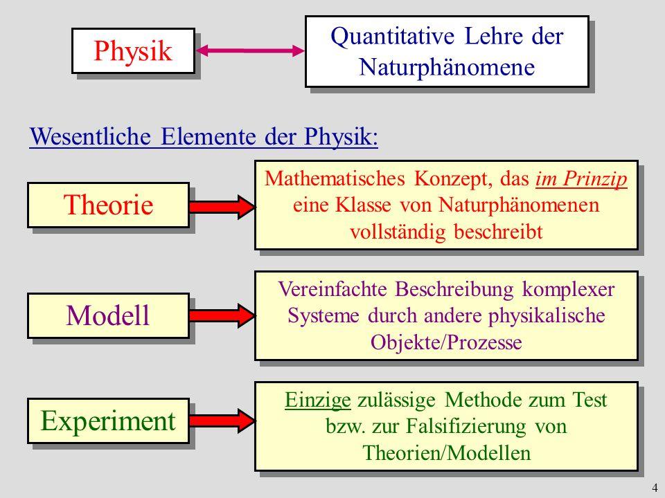 4 Physik Quantitative Lehre der Naturphänomene Wesentliche Elemente der Physik: Theorie Mathematisches Konzept, das im Prinzip eine Klasse von Naturph