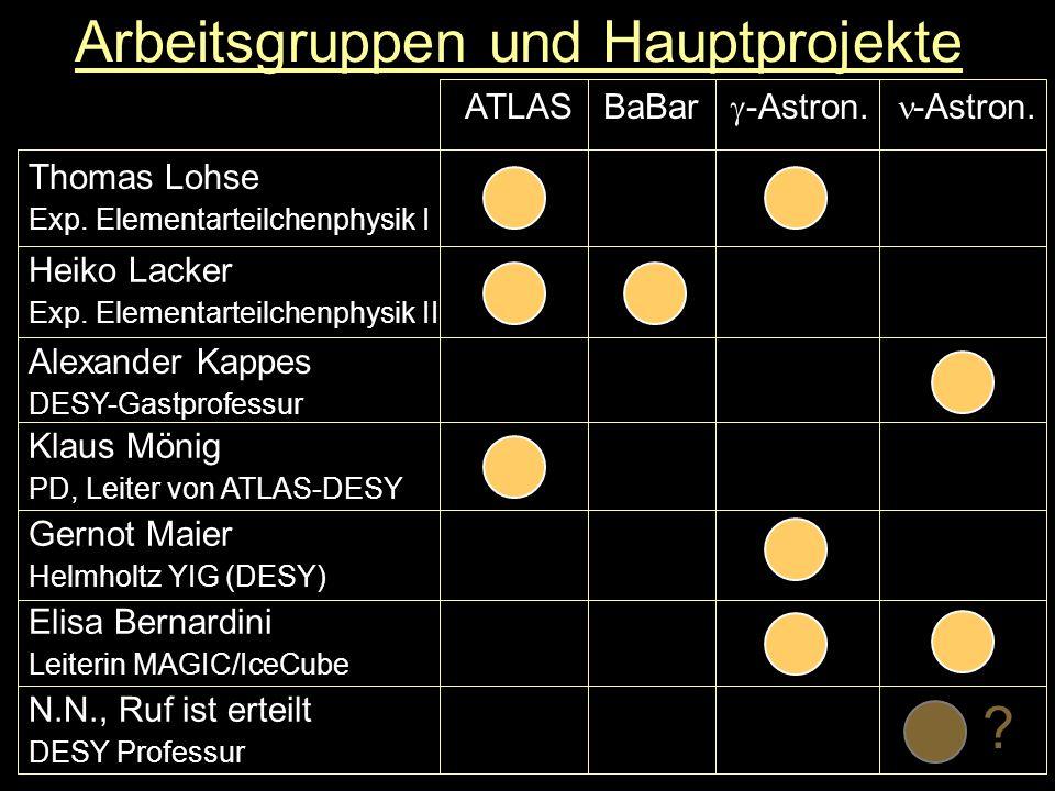 Gemeinsame Infrastruktur (1) Graduiertenkolleg GK 1504 Mass, Spectrum, Symmetry Particle Physics in the Era of the Large Hadron Collider ( HU Berlin, TU-Dresden, DESY Zeuthen ) ATLAS: Neue Physik (SUSY etc.