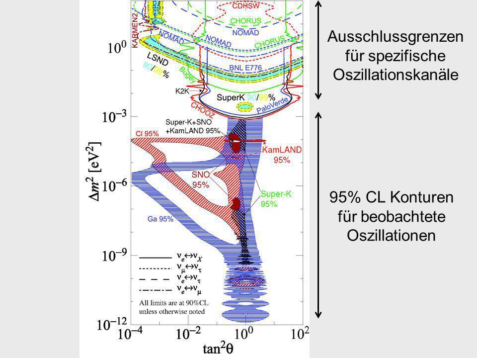 Ausschlussgrenzen für spezifische Oszillationskanäle 95% CL Konturen für beobachtete Oszillationen