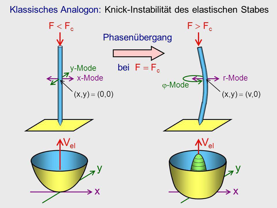 Klassisches Analogon: Knick-Instabilität des elastischen Stabes F F c x-Mode y-Mode (x,y) (0,0) x y V el Phasenübergang bei F F c x y V el -Mode F F c