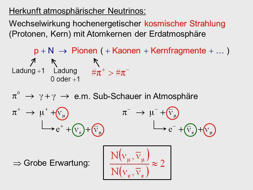 Herkunft atmosphärischer Neutrinos: Wechselwirkung hochenergetischer kosmischer Strahlung (Protonen, Kern) mit Atomkernen der Erdatmosphäre p N Pionen
