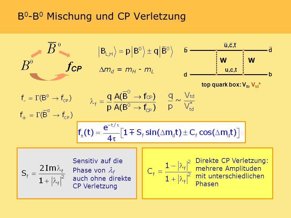 B 0 - B 0 Mischung und CP Verletzung f CP b d d b u,c,t top quark box: V tb V td * m d = m H - m L WW Direkte CP Verletzung: mehrere Amplituden mit unterschiedlichen Phasen Sensitiv auf die Phase von f auch ohne direkte CP Verletzung