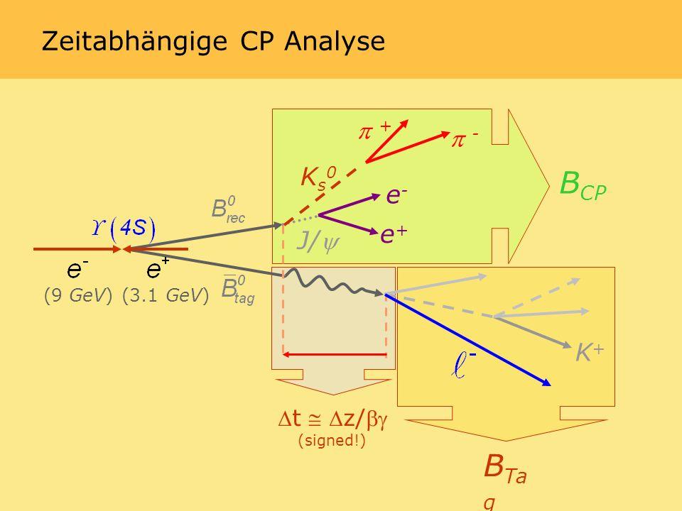 Zeitabhängige CP Analyse Ks0Ks0 J/ - (9 GeV)(3.1 GeV) + e+e+ e-e- B CP B Ta g t z/ (signed!) K+K+