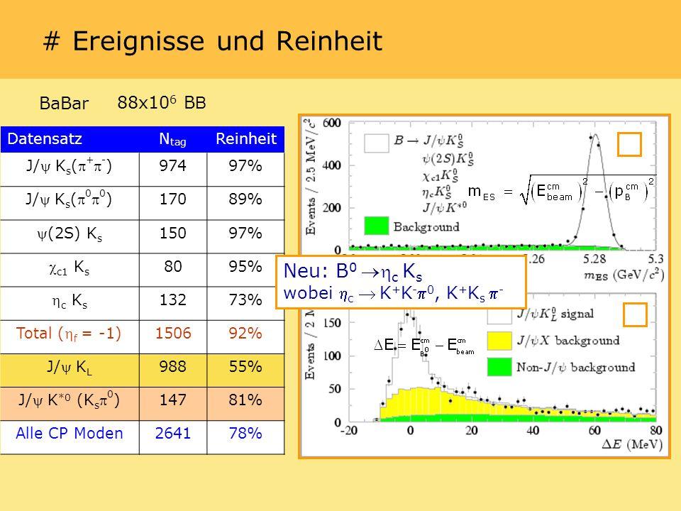 # Ereignisse und Reinheit DatensatzN tag Reinheit J/ K s ( + - ) 97497% J/ K s ( 0 0 ) 17089% (2S) K s 15097% c1 K s 8095% c K s 13273% Total ( f = -1) 150692% J/ K L 98855% J/ K *0 (K s 0 ) 14781% Alle CP Moden264178% Neu: B 0 c K s wobei c K + K - 0, K + K s - BaBar88x10 6 B B