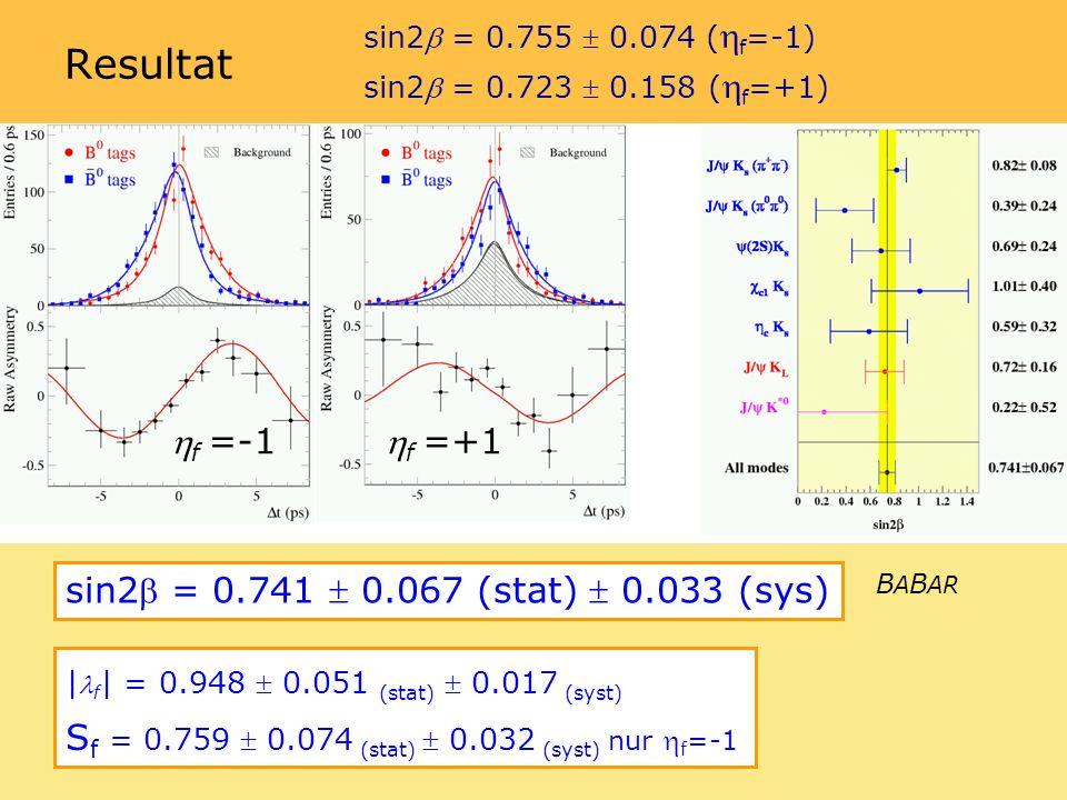 sin2 = 0.723 0.158 ( f =+1) sin2 = 0.755 0.074 ( f =-1) Resultat f =-1 f =+1 sin2 = 0.741 0.067 (stat) 0.033 (sys) | f | = 0.948 0.051 (stat) 0.017 (syst) S f = 0.759 0.074 (stat) 0.032 (syst) nur f =-1 B A B AR