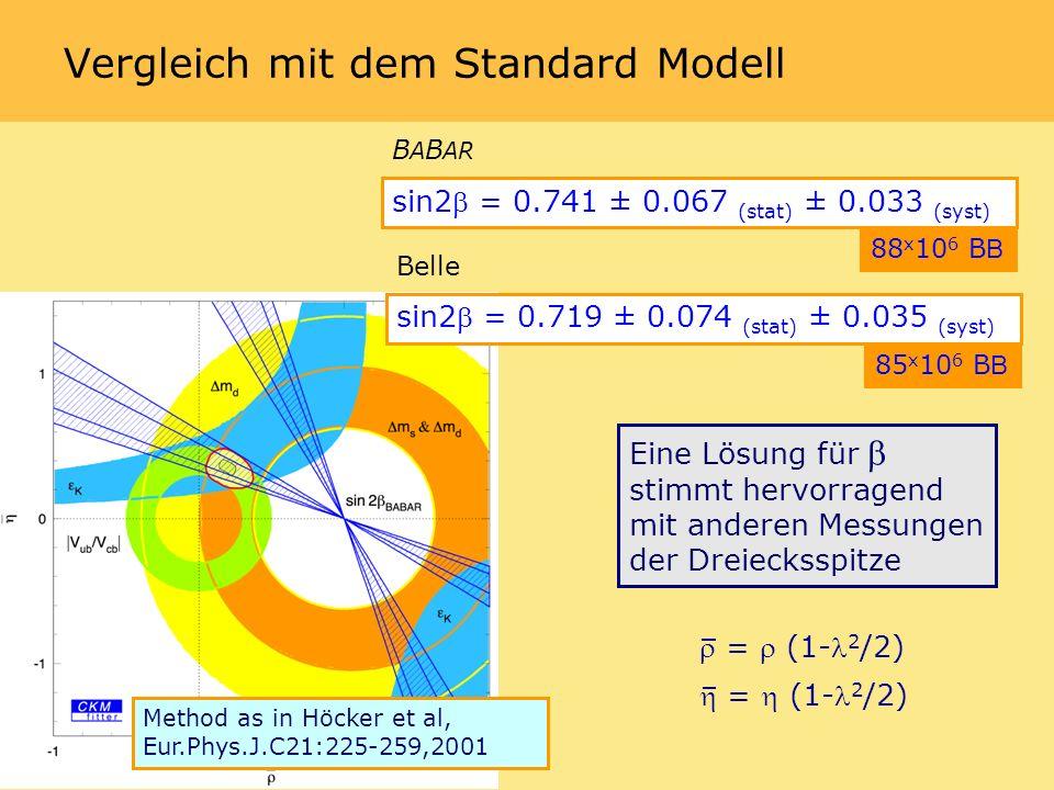 Vergleich mit dem Standard Modell Eine Lösung für stimmt hervorragend mit anderen Messungen der Dreiecksspitze Method as in Höcker et al, Eur.Phys.J.C21:225-259,2001 = (1- 2 /2) sin2 = 0.741 ± 0.067 (stat) ± 0.033 (syst) 88 x 10 6 B B B A B AR sin2 = 0.719 ± 0.074 (stat) ± 0.035 (syst) 85 x 10 6 B B Belle