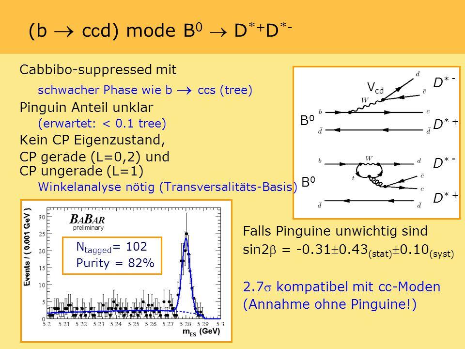 Cabbibo-suppressed mit schwacher Phase wie b c c s (tree) Pinguin Anteil unklar (erwartet: < 0.1 tree) Kein CP Eigenzustand, CP gerade (L=0,2) und CP ungerade (L=1) Winkelanalyse nötig (Transversalitäts-Basis) (b c c d) mode B 0 D *+ D *- N tagged = 102 Purity = 82% Falls Pinguine unwichtig sind sin2 = -0.310.43 (stat)0.10 (syst) 2.7 kompatibel mit c c -Moden (Annahme ohne Pinguine!) B0B0 D * - D * + B0B0 D * - D * + V cd