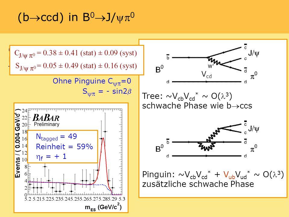 (bc c d) in B 0J/ 0 Cabibbo und color-suppressed Moden mit vergleichbarem Tree und Pinguin-Anteil N tagged = 49 Reinheit = 59% f = + 1 V cd Tree: ~V cb V cd * ~ O( 3 ) schwache Phase wie bc c s Pinguin: ~V cb V cd * + V ub V ud * ~ O( 3 ) zusätzliche schwache Phase Ohne Pinguine C =0 S = - sin2