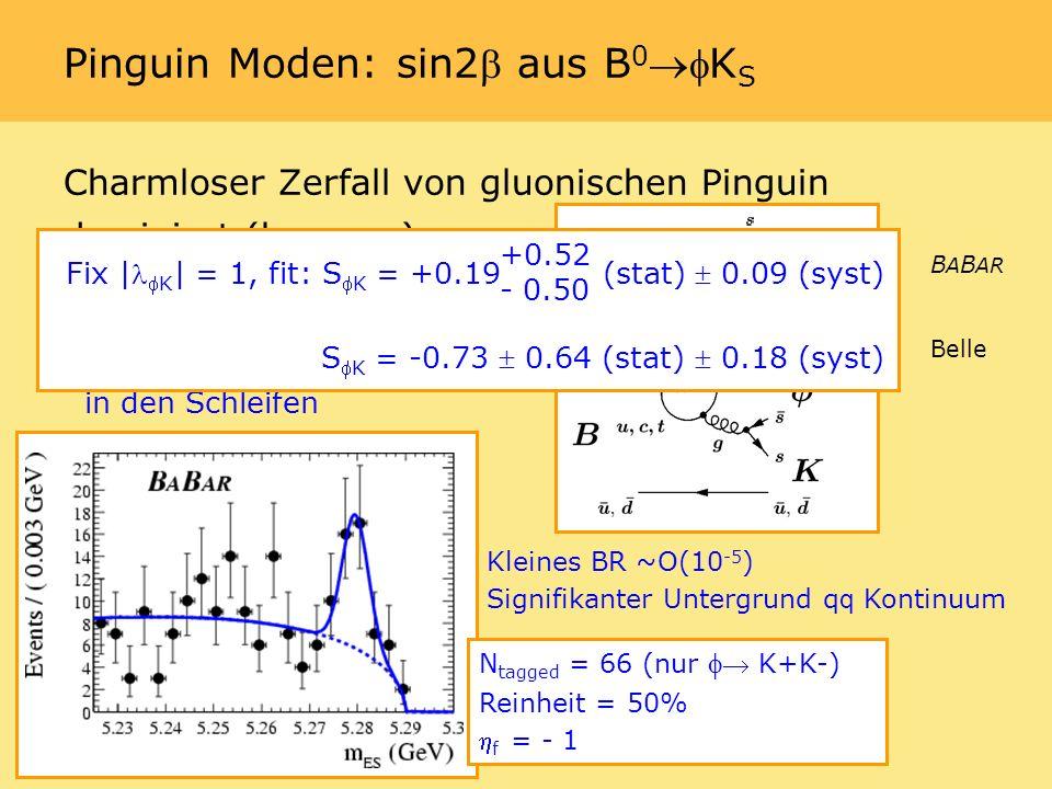 Charmloser Zerfall von gluonischen Pinguin dominiert (b s s s) Schwache Phase wie b c c s, aber sensitiv zu neuer Physik in den Schleifen Pinguin Moden: sin2 aus B 0K S Kleines BR ~O(10 -5 ) Signifikanter Untergrund q q Kontinuum N tagged = 66 (nur K+K-) Reinheit = 50% f = - 1 Fix |K | = 1, fit: SK = +0.19 (stat) 0.09 (syst) SK = -0.73 0.64 (stat) 0.18 (syst) +0.52 - 0.50 B A B AR Belle