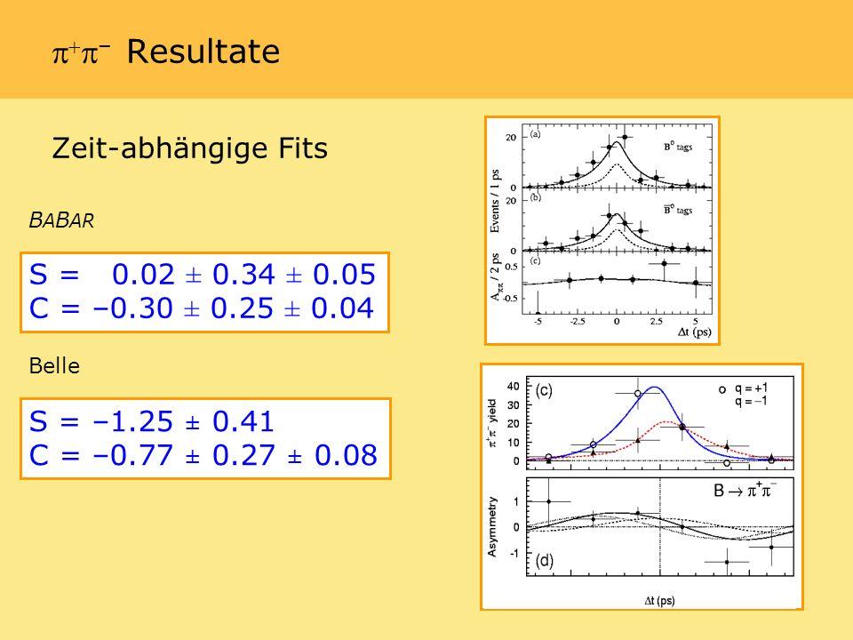 – Resultate Zeit-abhängige Fits S = 0.02 ± 0.34 ± 0.05 C = –0.30 ± 0.25 ± 0.04 S = –1.25 ± 0.41 C = –0.77 ± 0.27 ± 0.08 B A B AR Belle