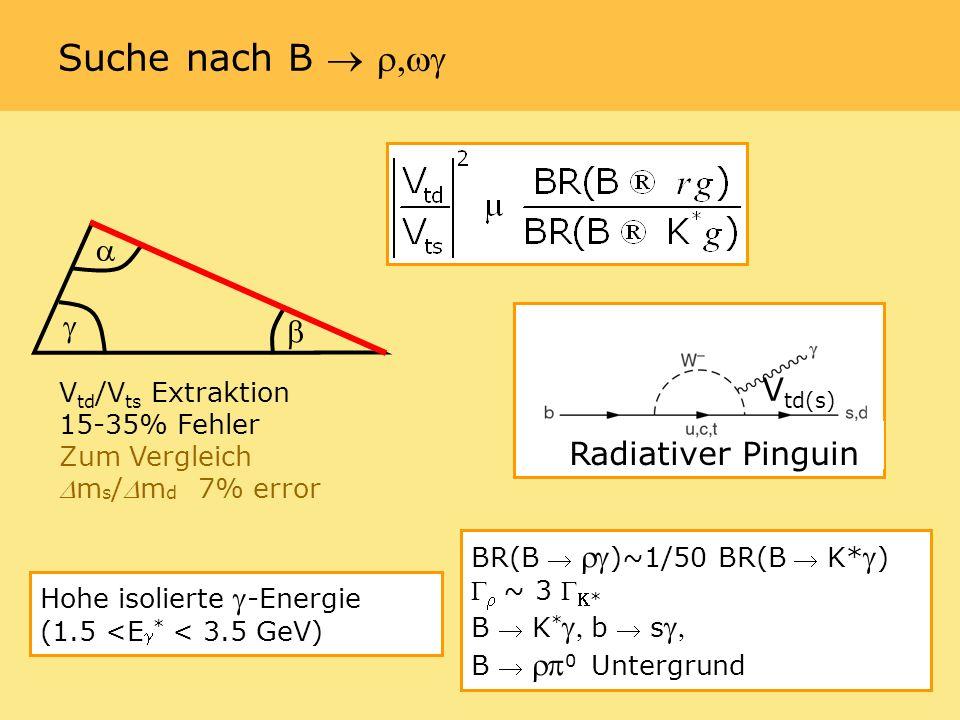 V td /V ts Extraktion 15-35% Fehler Zum Vergleich m s /m d 7% error BR(B )~1/50 BR(B K* ) ~ 3* B K * b s B 0 Untergrund V td(s) Hohe isolierte -Energie (1.5 <E * < 3.5 GeV) Radiativer Pinguin Suche nach B
